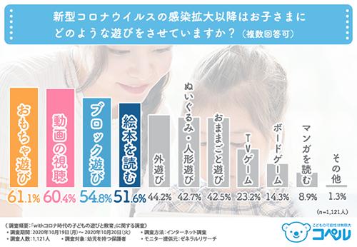 「withコロナ時代の子どもの遊びと教育」アンケート結果