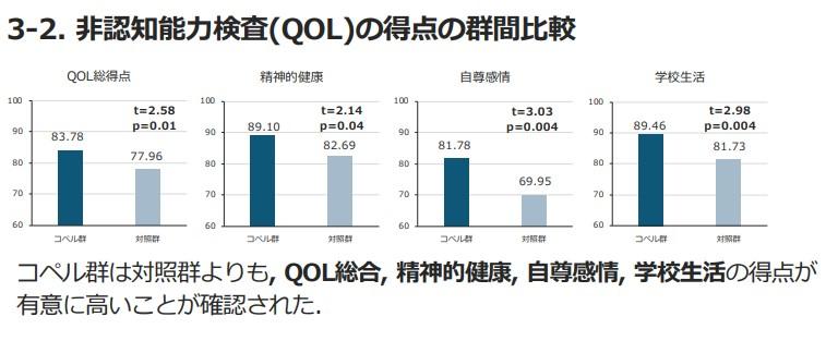 QOLグラフ